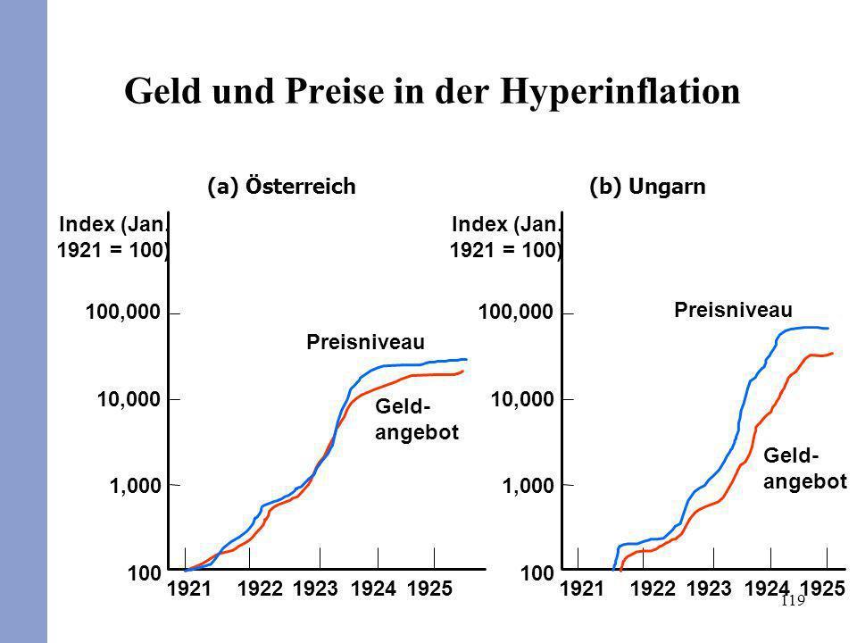 119 Geld und Preise in der Hyperinflation (b) Ungarn Geld- angebot 1925192419231922 1921 Preisniveau 100,000 10,000 1,000 100 Index (Jan. 1921 = 100)