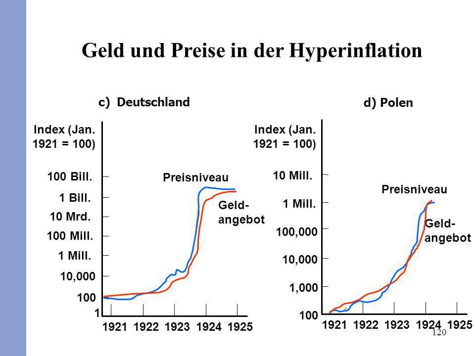 120 c) Deutschland 1 100 Bill. 1 Mill. 10 Mrd. 1 Bill. 100 Mill. 10,000 100 19251924192319221921 Preisniveau Geld- angebot d) Polen Geld- angebot Prei