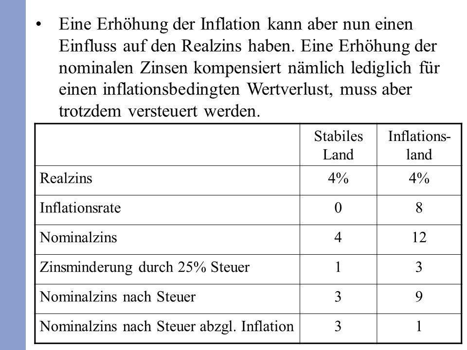128 Eine Erhöhung der Inflation kann aber nun einen Einfluss auf den Realzins haben. Eine Erhöhung der nominalen Zinsen kompensiert nämlich lediglich