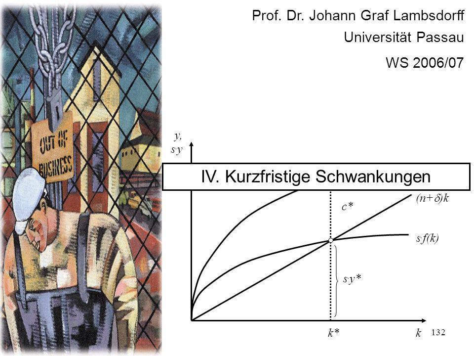 132 Prof. Dr. Johann Graf Lambsdorff Universität Passau WS 2006/07 f(k) k y, s. y s. f(k) (n+ )k s. y* c* k* y* IV. Kurzfristige Schwankungen