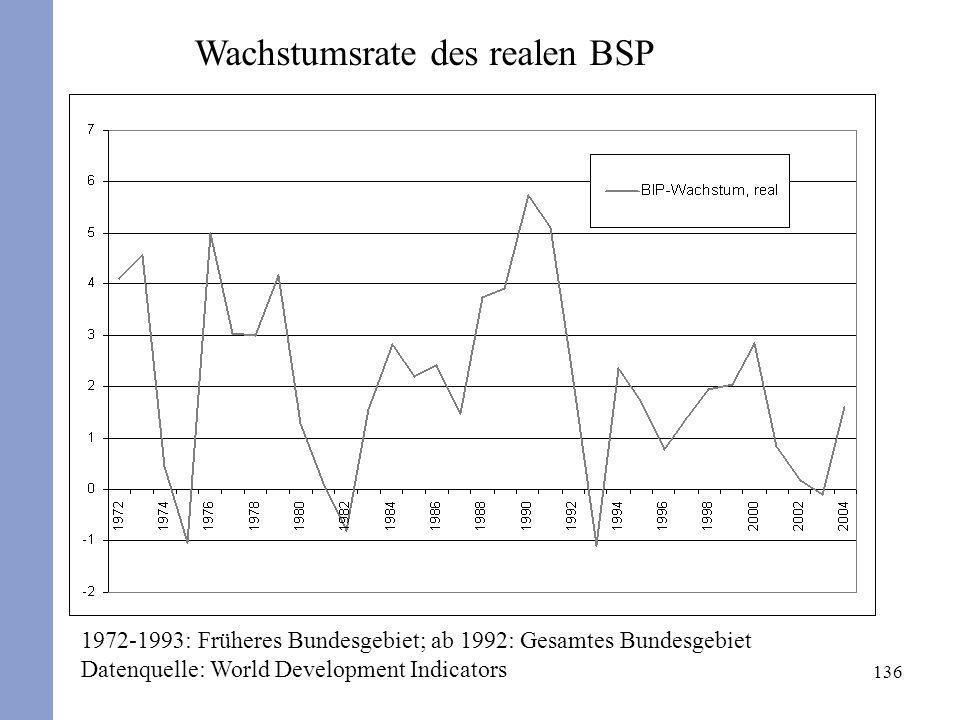 136 Wachstumsrate des realen BSP 1972-1993: Früheres Bundesgebiet; ab 1992: Gesamtes Bundesgebiet Datenquelle: World Development Indicators