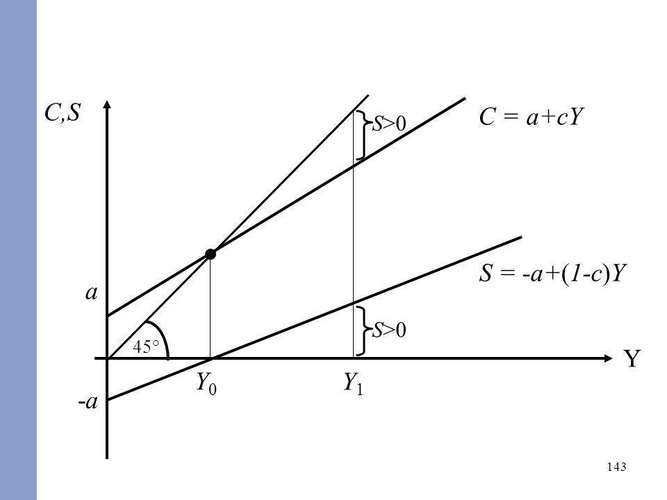 143 C,S Y 45° C = a+cY a Y0Y0 -a-a S = -a+(1-c)Y Y1Y1 S>0