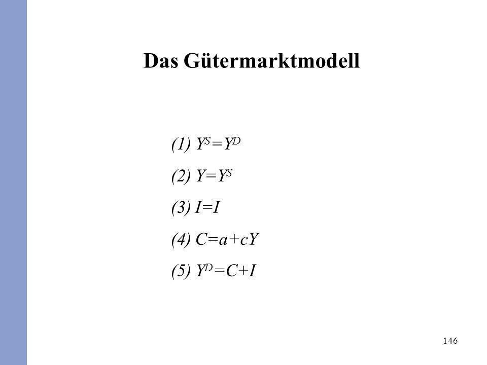 146 Das Gütermarktmodell (1)Y S =Y D (2)Y=Y S (3)I=I (4)C=a+cY (5)Y D =C+I