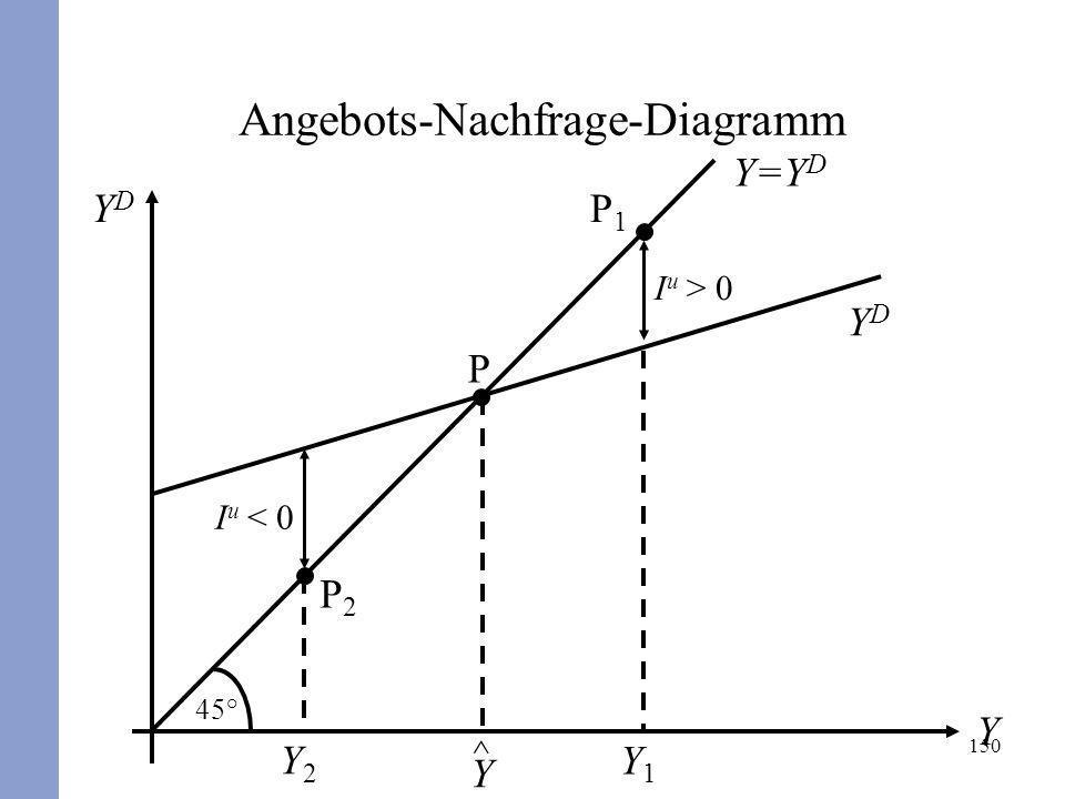 150 YDYD Y 45° Y=Y D I u > 0 P1P1 Y1Y1 I u < 0 P2P2 Y2Y2 P ^ YDYD Y Angebots-Nachfrage-Diagramm