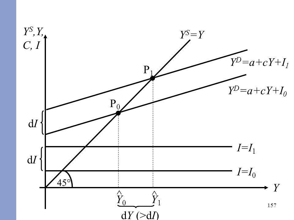 157 Y S,Y, C, I Y 45° Y S =Y I=I 0 Y D =a+cY+I 0 I=I 1 dIdI P0P0 ^ Y0Y0 P1P1 ^ Y1Y1 dY (>dI) Y D =a+cY+I 1 dIdI