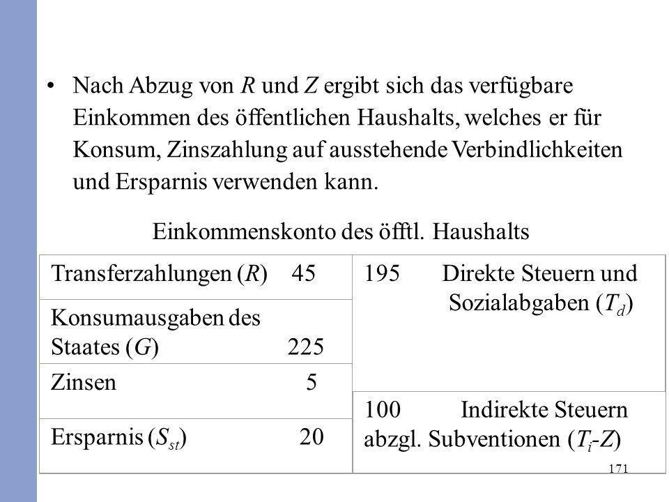 171 Nach Abzug von R und Z ergibt sich das verfügbare Einkommen des öffentlichen Haushalts, welches er für Konsum, Zinszahlung auf ausstehende Verbind