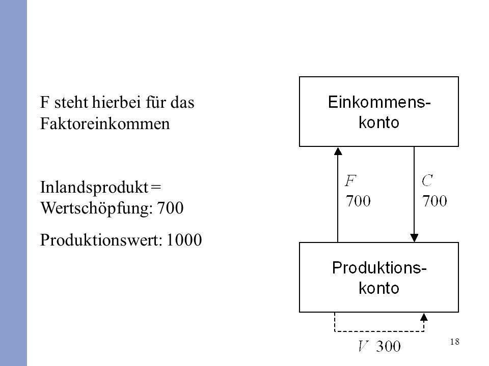 18 F steht hierbei für das Faktoreinkommen Inlandsprodukt = Wertschöpfung: 700 Produktionswert: 1000