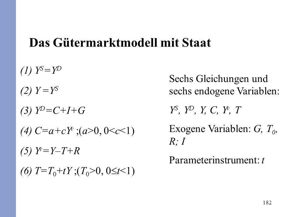 182 Sechs Gleichungen und sechs endogene Variablen: Y S, Y D, Y, C, Y v, T Exogene Variablen: G, T 0, R; I Parameterinstrument: t (1)Y S =Y D (2)Y =Y