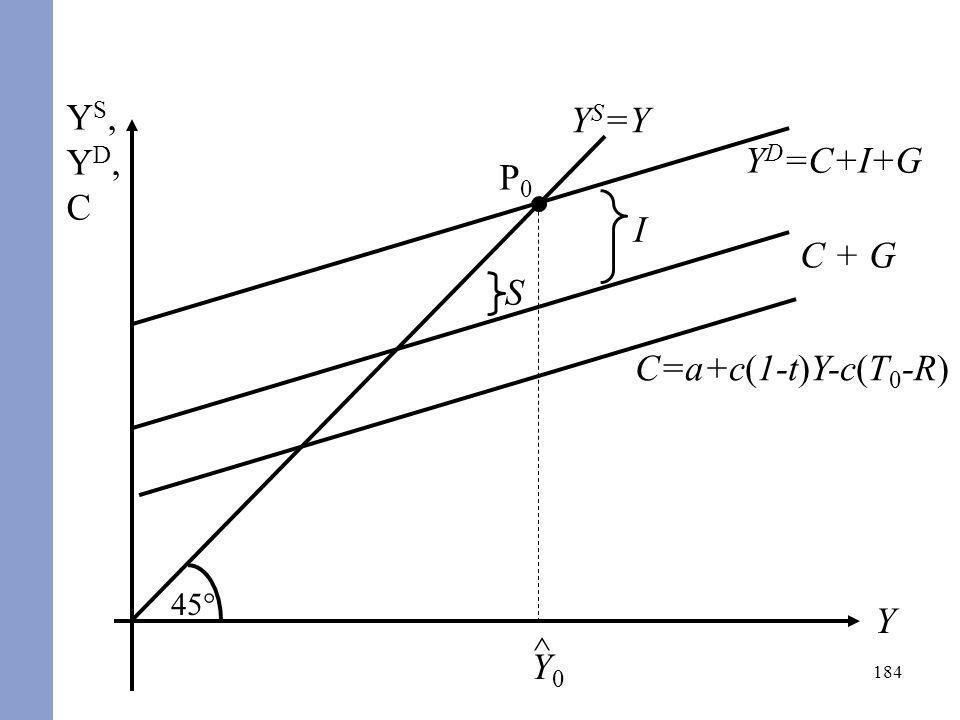 184 YS,YD,CYS,YD,C Y Y D =C+I+G 45° Y S =Y C=a+c(1-t)Y-c(T 0 -R) P0P0 ^ Y0Y0 C + G I S