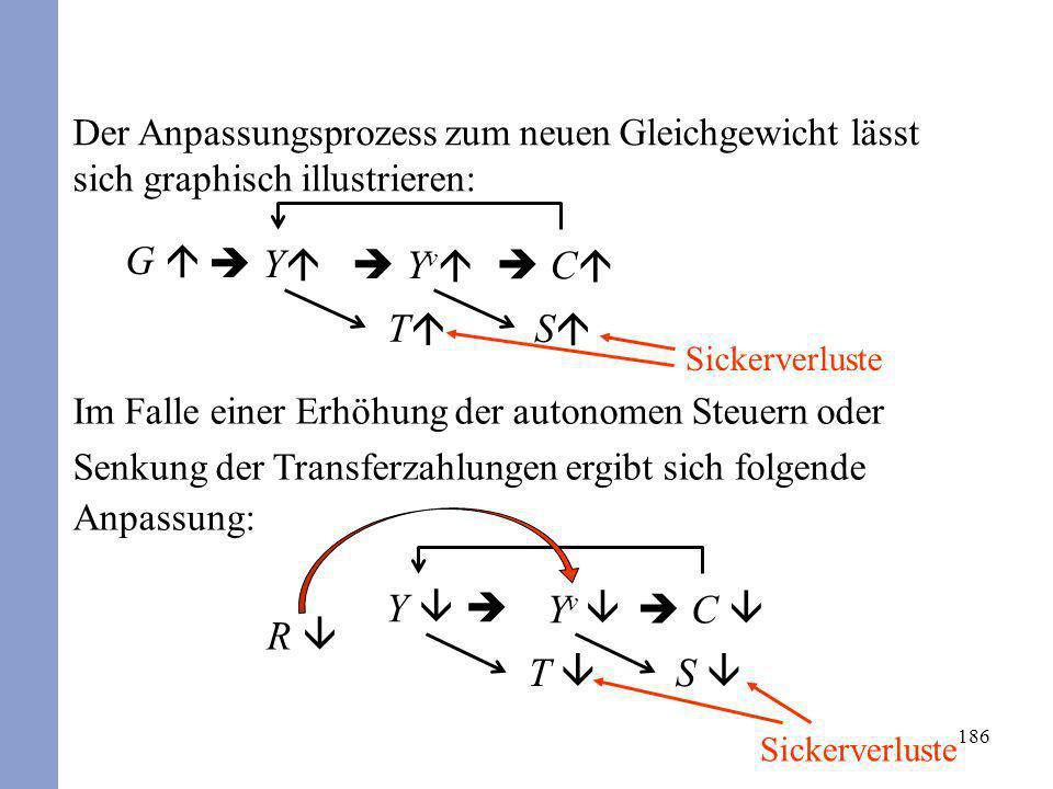 186 Der Anpassungsprozess zum neuen Gleichgewicht lässt sich graphisch illustrieren: Im Falle einer Erhöhung der autonomen Steuern oder Senkung der Tr