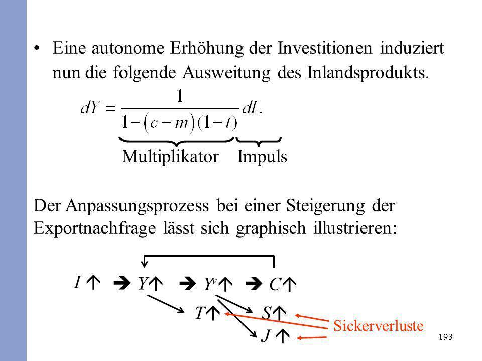 193 J I T S Sickerverluste Y Y v C Der Anpassungsprozess bei einer Steigerung der Exportnachfrage lässt sich graphisch illustrieren: Eine autonome Erh