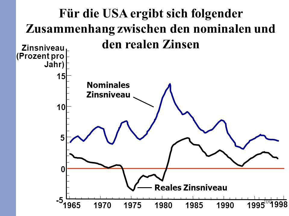 200 1965 Zinsniveau (Prozent pro Jahr) 15 10 5 0 -5 197019751980198519901995 1998 Nominales Zinsniveau Reales Zinsniveau Für die USA ergibt sich folge