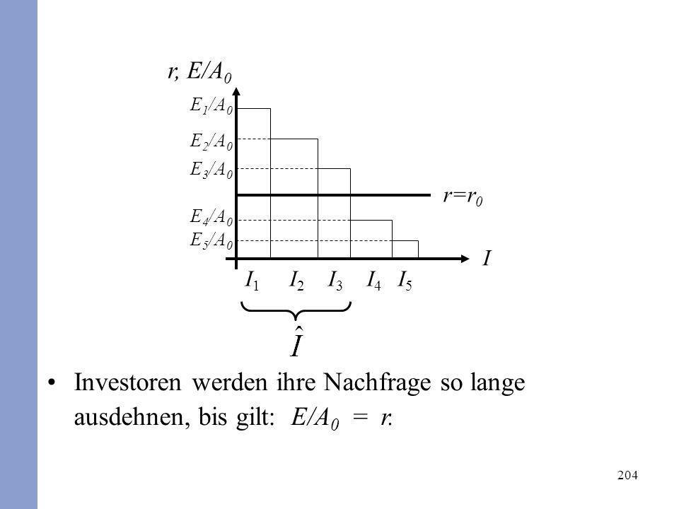 204 Investoren werden ihre Nachfrage so lange ausdehnen, bis gilt: E/A 0 = r. r, E/A 0 I r=r 0 I1I1 I2I2 I3I3 I4I4 I5I5 E 1 /A 0 E 2 /A 0 E 3 /A 0 E 4
