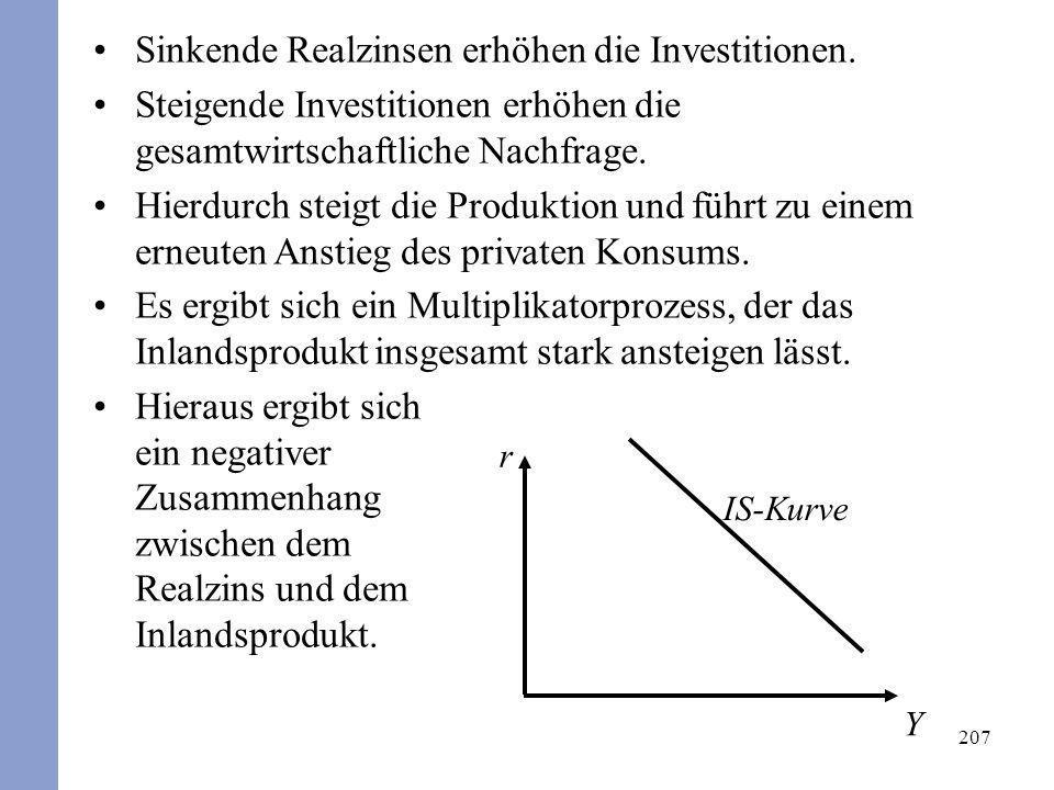 207 Sinkende Realzinsen erhöhen die Investitionen. Steigende Investitionen erhöhen die gesamtwirtschaftliche Nachfrage. Hierdurch steigt die Produktio