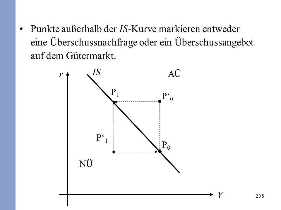208 P1P1 IS r Y AÜ NÜ P0P0 P1P1 P0P0 Punkte außerhalb der IS-Kurve markieren entweder eine Überschussnachfrage oder ein Überschussangebot auf dem Güte