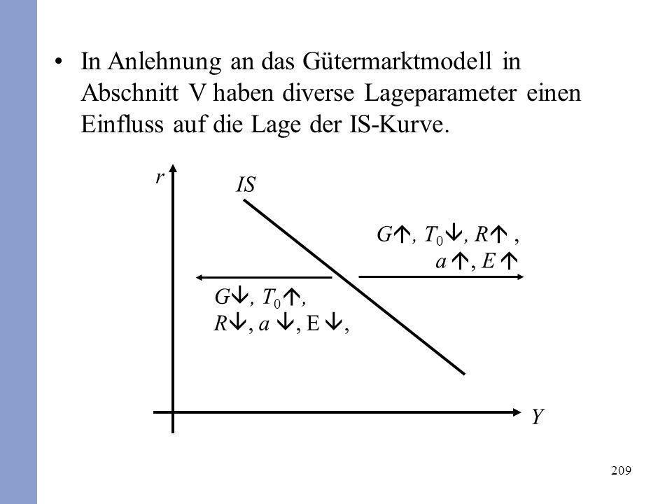 209 In Anlehnung an das Gütermarktmodell in Abschnitt V haben diverse Lageparameter einen Einfluss auf die Lage der IS-Kurve. IS r Y G, T 0, R, a, E G