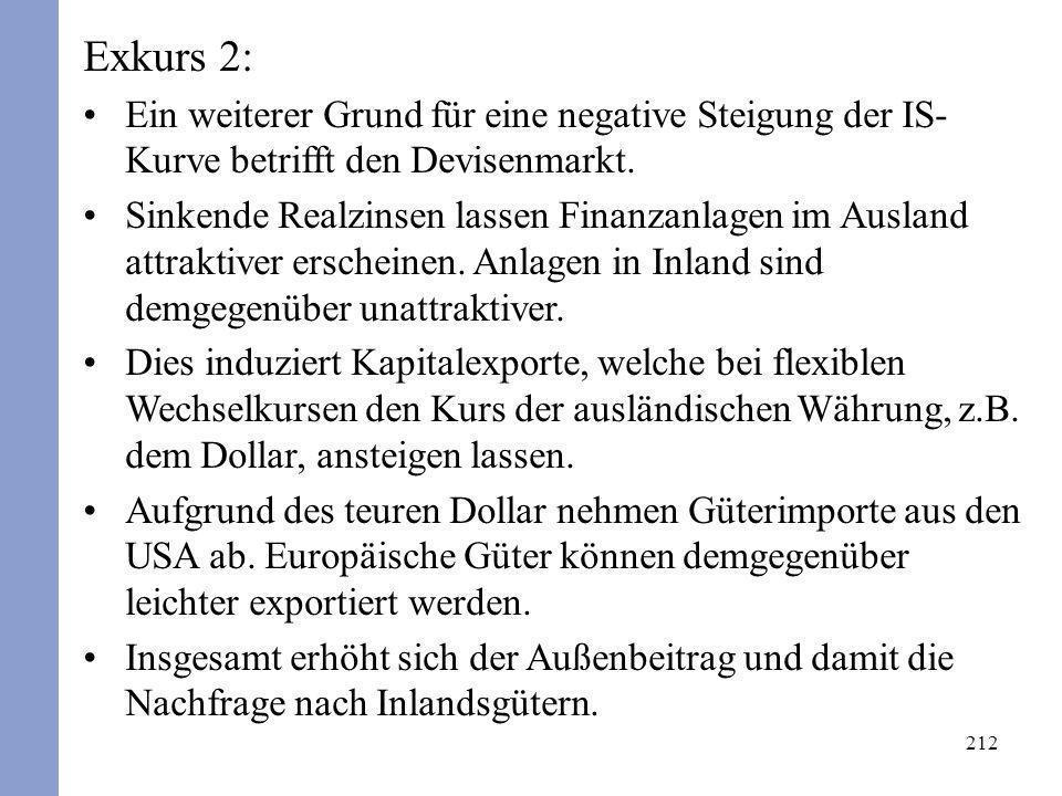 212 Exkurs 2: Ein weiterer Grund für eine negative Steigung der IS- Kurve betrifft den Devisenmarkt. Sinkende Realzinsen lassen Finanzanlagen im Ausla