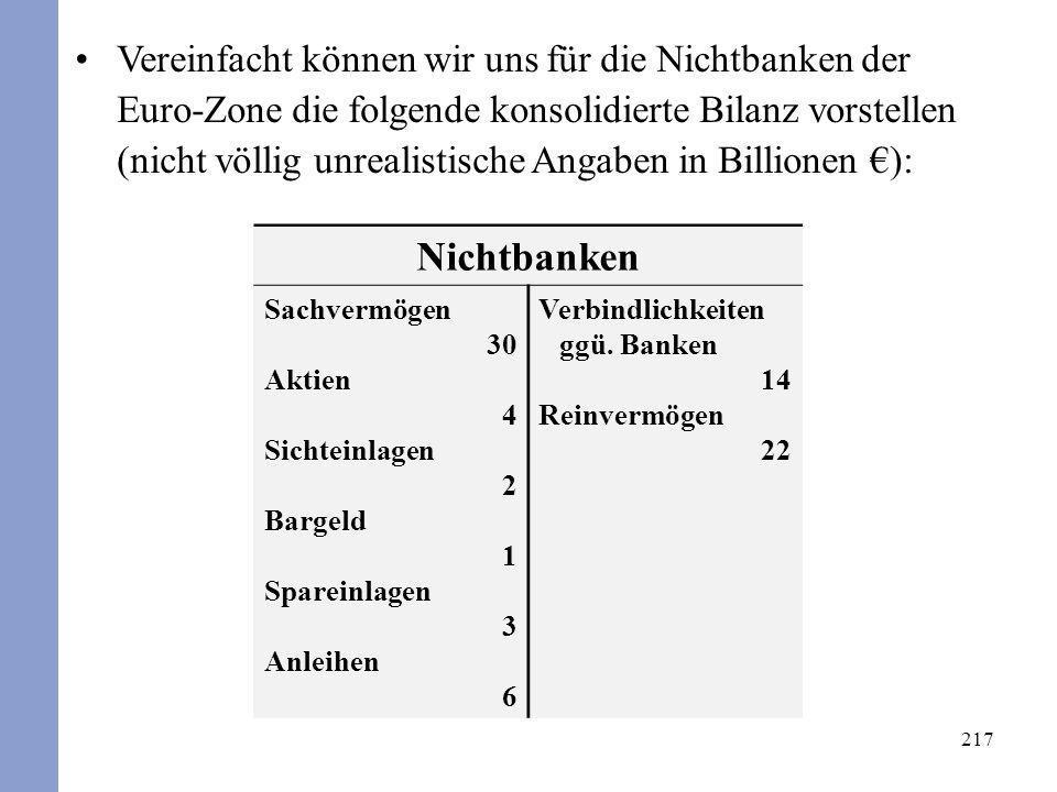 217 Nichtbanken Sachvermögen 30 Aktien 4 Sichteinlagen 2 Bargeld 1 Spareinlagen 3 Anleihen 6 Verbindlichkeiten ggü. Banken 14 Reinvermögen 22 Vereinfa