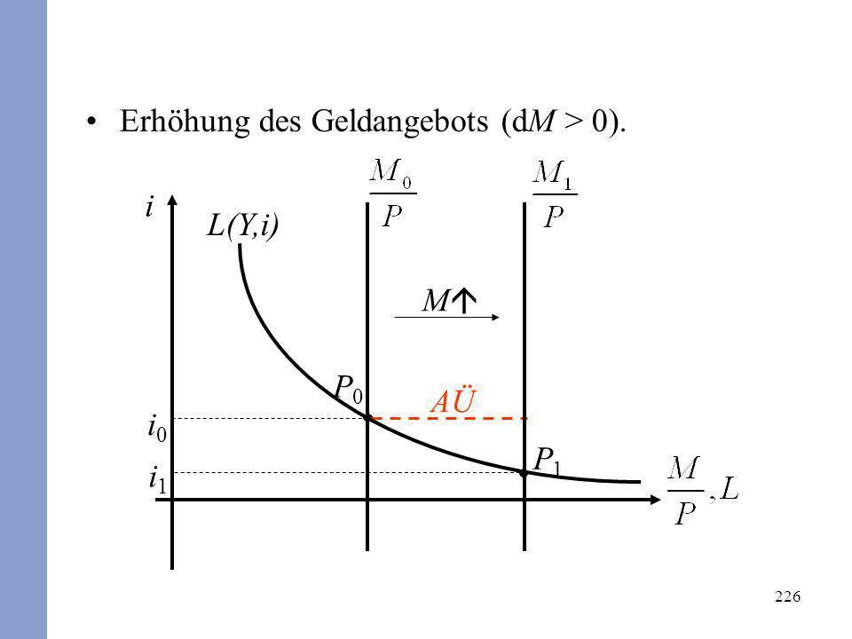 226 Erhöhung des Geldangebots (dM > 0). i L(Y,i) i0i0 P0P0 AÜ i1i1 P1P1 M