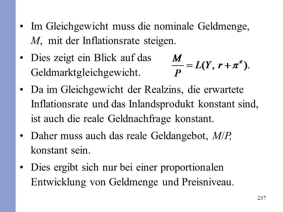 237 Im Gleichgewicht muss die nominale Geldmenge, M, mit der Inflationsrate steigen. Dies zeigt ein Blick auf das Geldmarktgleichgewicht. Da im Gleich