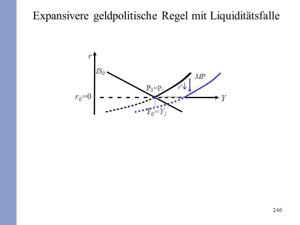 246 r Y Y0Y0 r0=0r0=0 P0P0 IS 0 MP =Y 1 =P 1 Expansivere geldpolitische Regel mit Liquiditätsfalle r'
