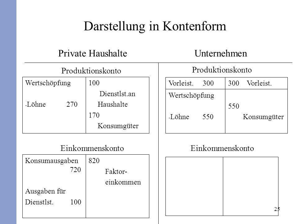 25 Darstellung in Kontenform Einkommenskonto 100 Dienstlst.an Haushalte 170 Konsumgüter Wertschöpfung - Löhne 270 550 Konsumgüter Wertschöpfung - Löhn