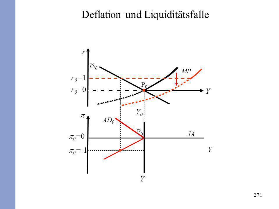 271 r Y Y 0 =0 Y Y0Y0 r0=0r0=0 P0P0 P0P0 AD 0 IS 0 MP Deflation und Liquiditätsfalle IA 0 =-1 r0=1r0=1