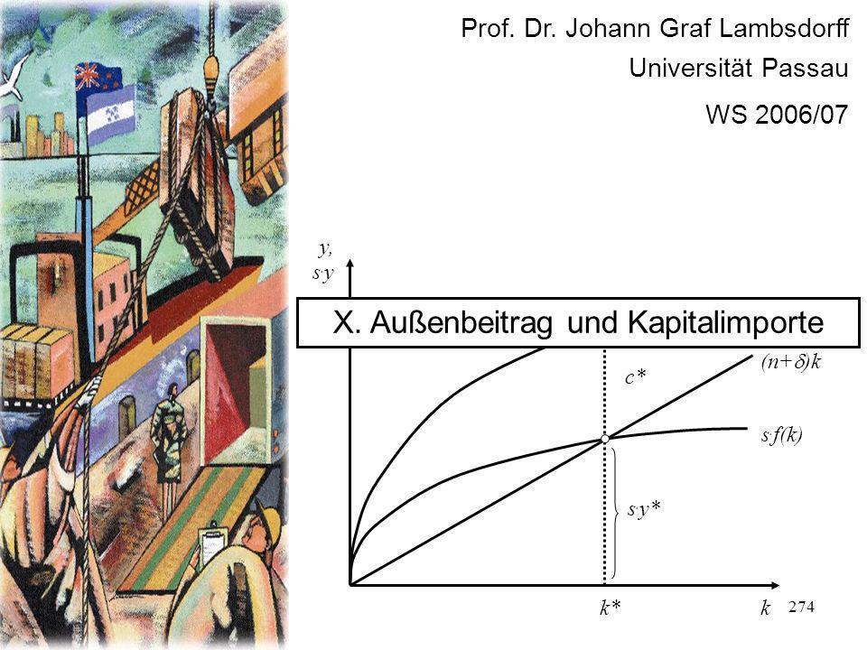 274 Prof. Dr. Johann Graf Lambsdorff Universität Passau WS 2006/07 f(k) k y, s. y s. f(k) (n+ )k s. y* c* k* y* X. Außenbeitrag und Kapitalimporte