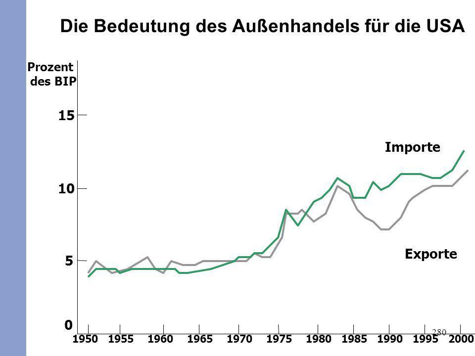 280 Prozent des BIP Exporte Importe 0 5 10 15 1950195519601965197019751980199019851995 Die Bedeutung des Außenhandels für die USA 2000