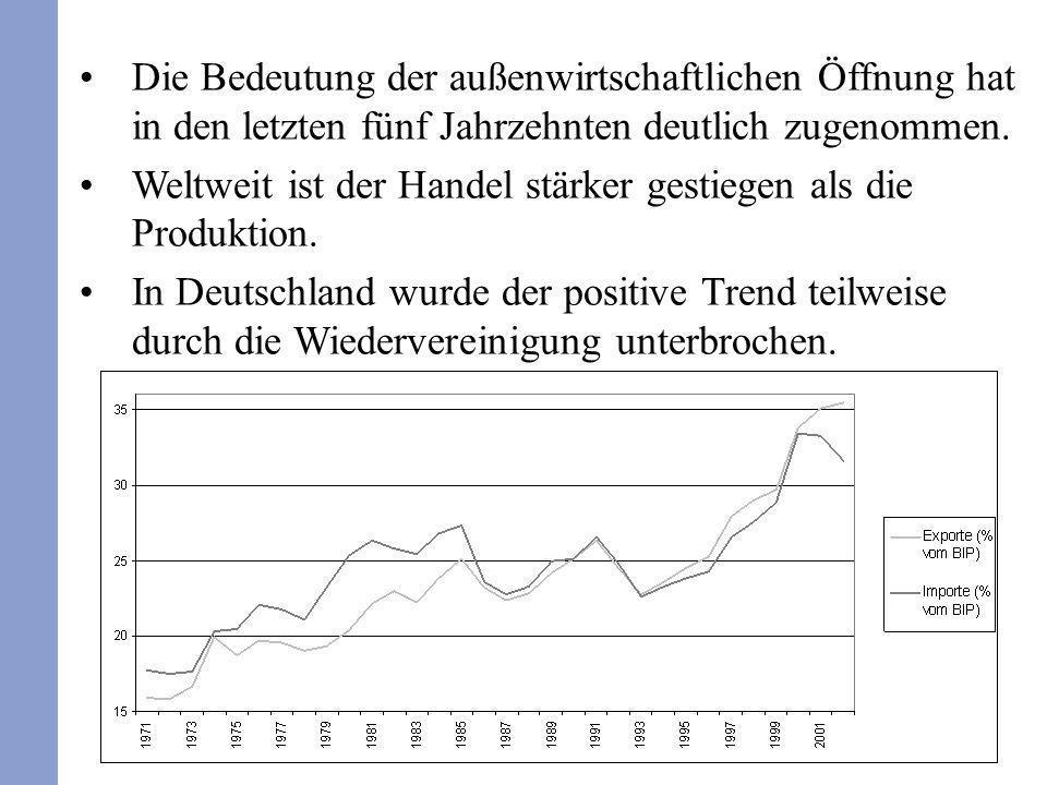 281 Die Bedeutung der außenwirtschaftlichen Öffnung hat in den letzten fünf Jahrzehnten deutlich zugenommen. Weltweit ist der Handel stärker gestiegen