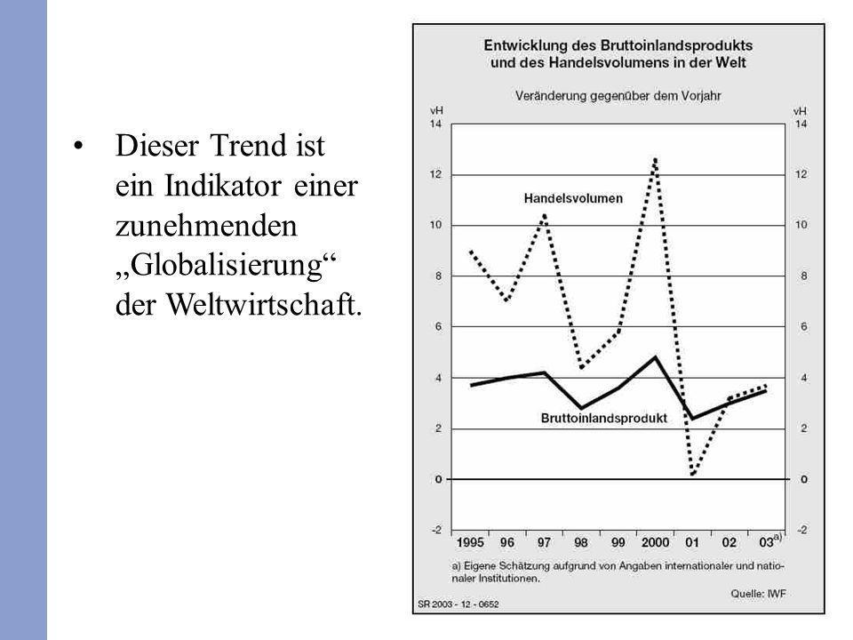 282 Dieser Trend ist ein Indikator einer zunehmenden Globalisierung der Weltwirtschaft.