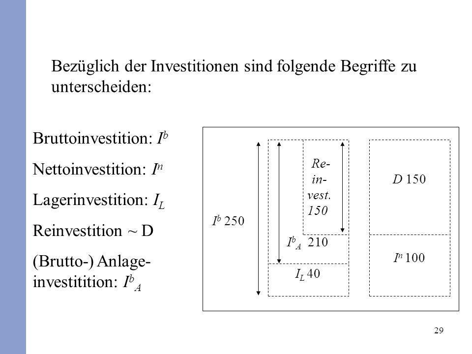 29 Bezüglich der Investitionen sind folgende Begriffe zu unterscheiden: Bruttoinvestition: I b Nettoinvestition: I n Lagerinvestition: I L Reinvestiti