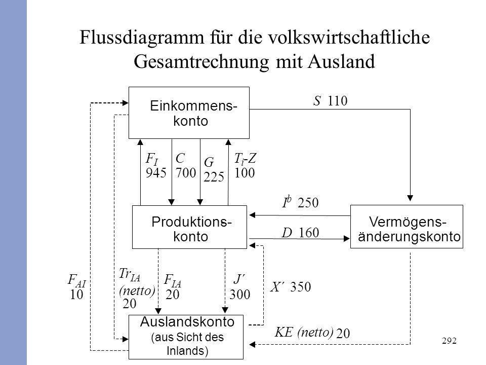292 Flussdiagramm für die volkswirtschaftliche Gesamtrechnung mit Ausland Einkommens- konto Auslandskonto (aus Sicht des Inlands) Vermögens- änderungs