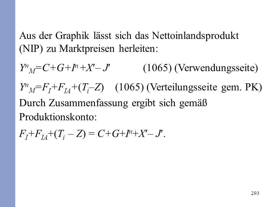293 Aus der Graphik lässt sich das Nettoinlandsprodukt (NIP) zu Marktpreisen herleiten: Y n M =C+G+I n +X – J (1065) (Verwendungsseite) Y n M =F I +F