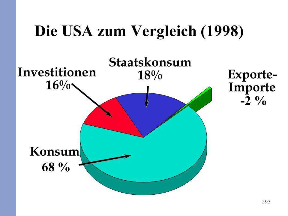 295 Exporte- Importe -2 % Die USA zum Vergleich (1998) Konsum 68 % Investitionen 16% Staatskonsum 18%