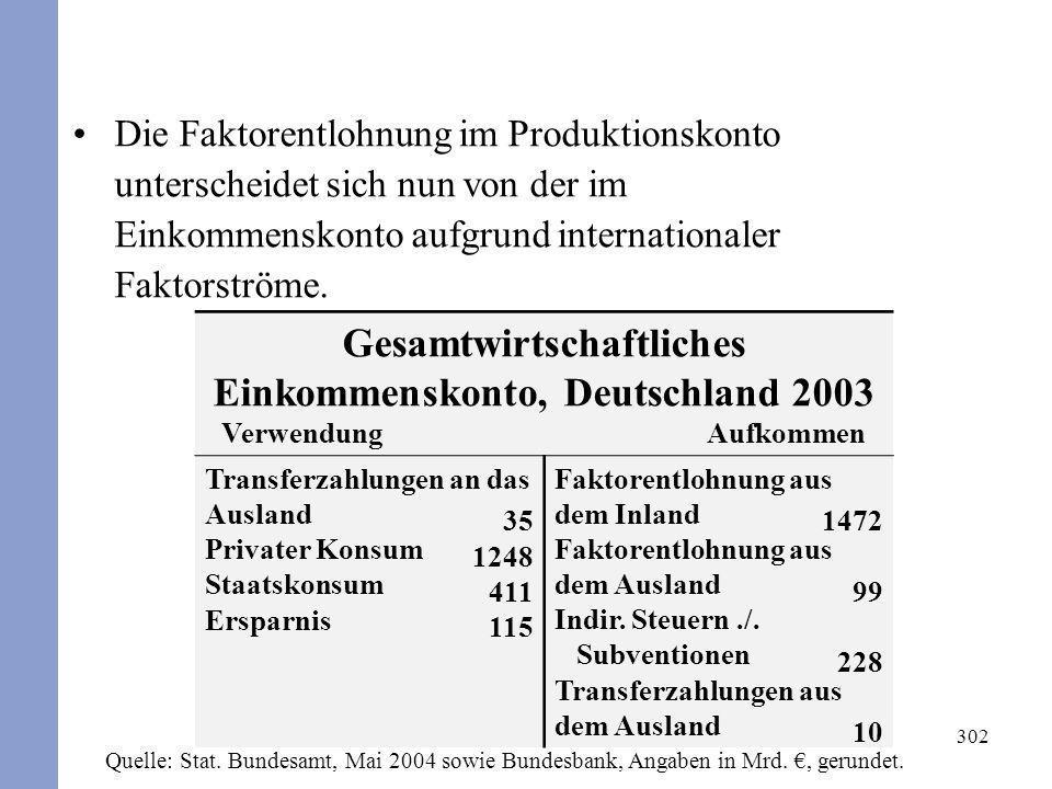 302 Die Faktorentlohnung im Produktionskonto unterscheidet sich nun von der im Einkommenskonto aufgrund internationaler Faktorströme. Gesamtwirtschaft