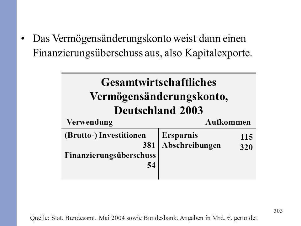 303 Das Vermögensänderungskonto weist dann einen Finanzierungsüberschuss aus, also Kapitalexporte. Gesamtwirtschaftliches Vermögensänderungskonto, Deu