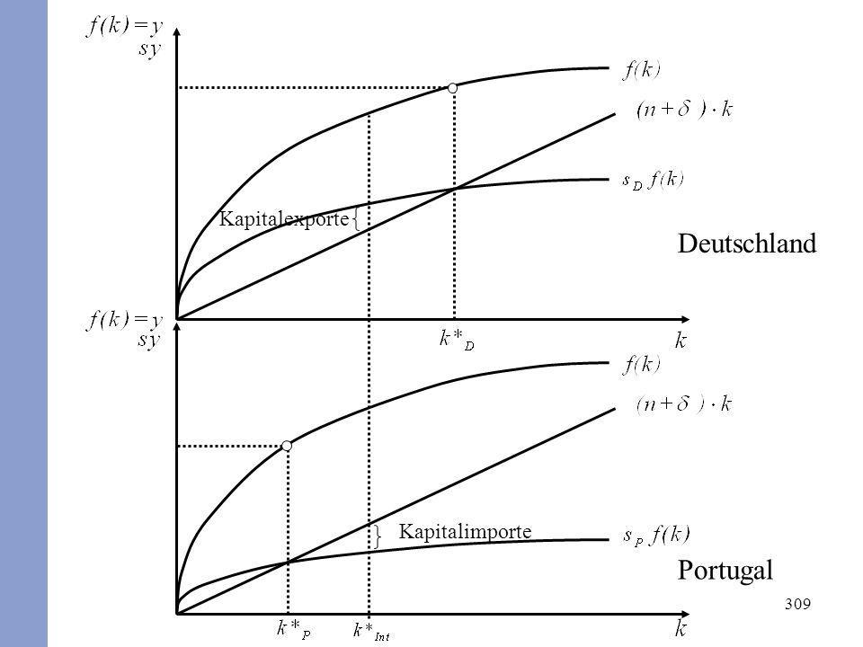 309 Deutschland Portugal Kapitalimporte Kapitalexporte