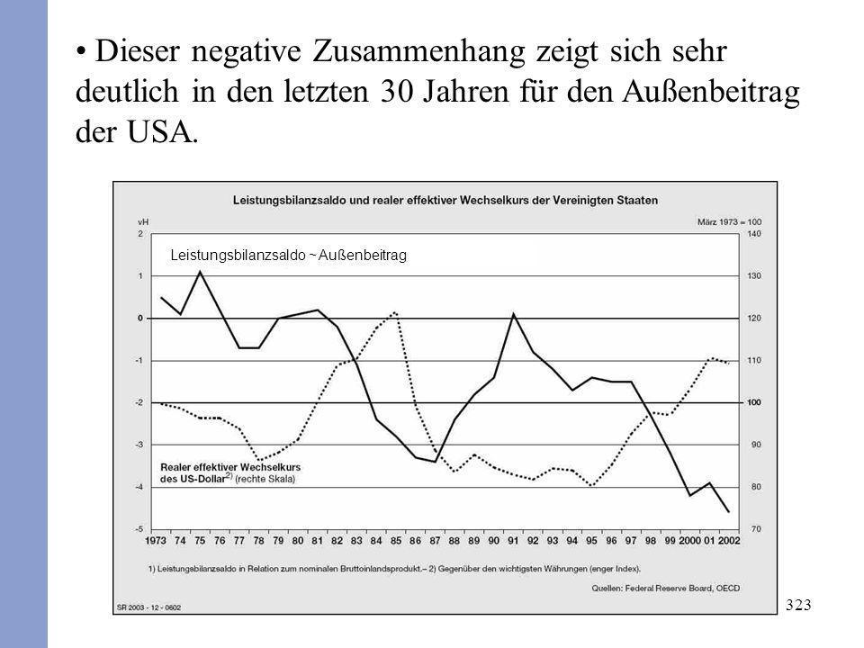 323 Dieser negative Zusammenhang zeigt sich sehr deutlich in den letzten 30 Jahren für den Außenbeitrag der USA. Leistungsbilanzsaldo ~ Außenbeitrag