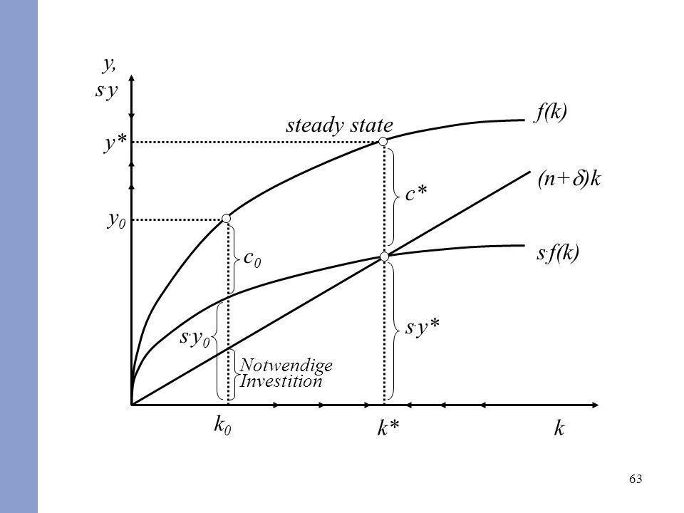 63 f(k) k y, s. y s. f(k) (n+ )k Notwendige Investition s.y0s.y0 k0k0 y0y0 c0c0 s. y* c* k* y* steady state