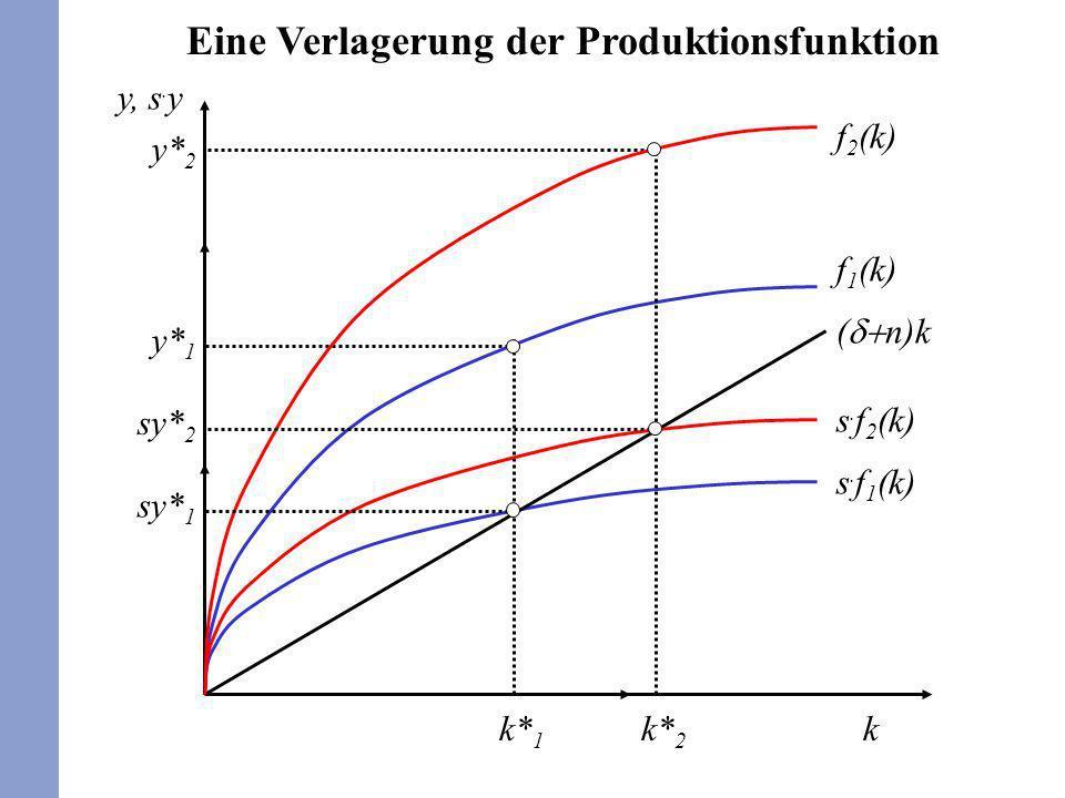 66 ( n)k f 1 (k) s. f 1 (k) k y, s. y y* 1 y* 2 f 2 (k) s. f 2 (k) k* 2 k* 1 sy* 1 sy* 2 Eine Verlagerung der Produktionsfunktion