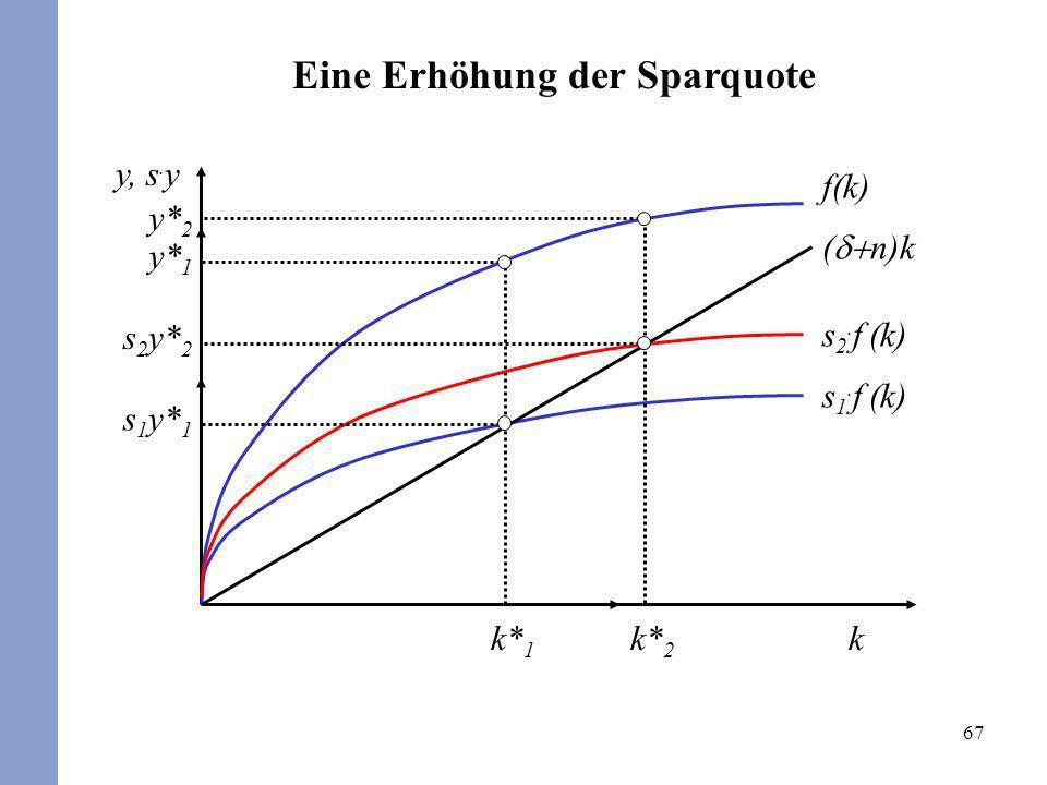 67 ( n)k f(k) s 1. f (k) k y, s. y y* 1 y* 2 s 2. f (k) k* 2 k* 1 s 1 y* 1 s 2 y* 2 Eine Erhöhung der Sparquote