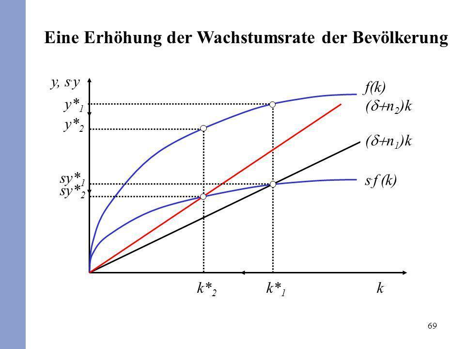 69 ( n 2 )k f(k) s. f (k) k y, s. y y* 2 y* 1 k* 1 k* 2 sy* 2 ( n 1 )k sy* 1 Eine Erhöhung der Wachstumsrate der Bevölkerung