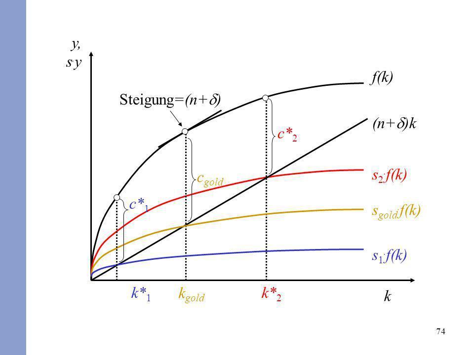 74 (n+ )k f(k) k y, s. y s 2. f(k) c gold k gold c* 2 k* 2 s gold. f(k) s 1. f(k) k* 1 Steigung=(n+ ) c* 1
