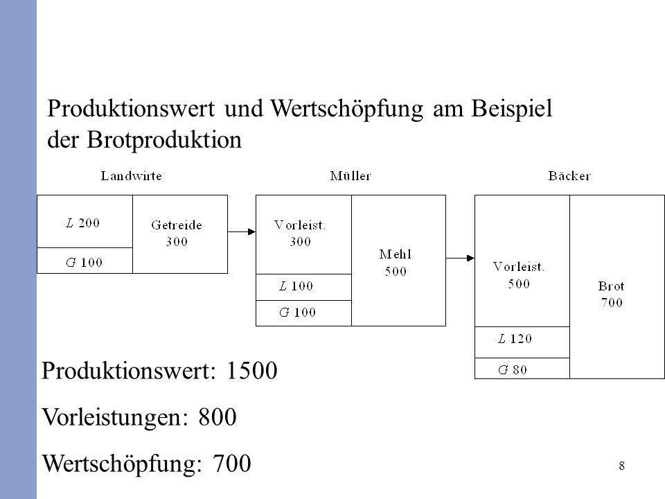 8 Produktionswert und Wertschöpfung am Beispiel der Brotproduktion Produktionswert: 1500 Vorleistungen: 800 Wertschöpfung: 700