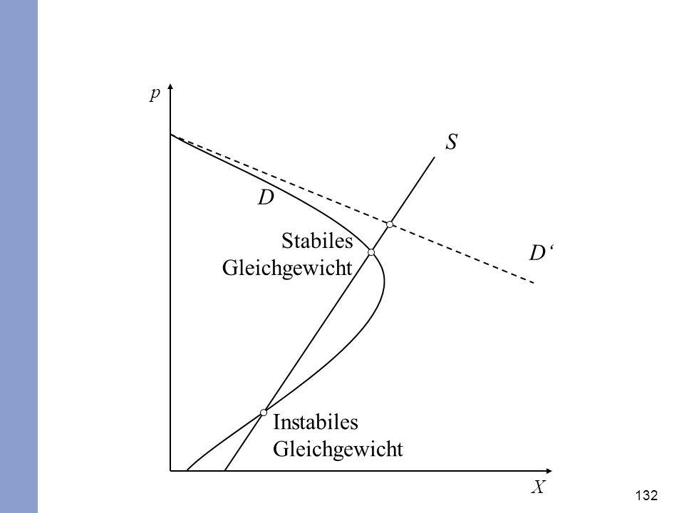132 X D S p Stabiles Gleichgewicht Instabiles Gleichgewicht D