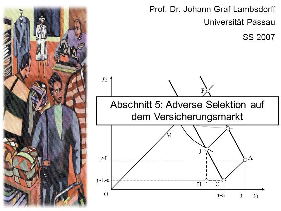 Prof. Dr. Johann Graf Lambsdorff Universität Passau SS 2007 y2y2 y1y1 O E y C y-a y-L y-L-a A K F J M H Abschnitt 5: Adverse Selektion auf dem Versich