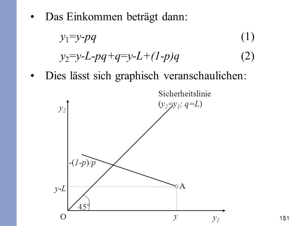151 Das Einkommen beträgt dann: y 1 =y-pq(1) y 2 =y-L-pq+q=y-L+(1-p)q (2) Dies lässt sich graphisch veranschaulichen: y2y2 y1y1 45° Sicherheitslinie (