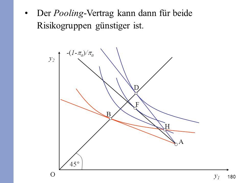 180 Der Pooling-Vertrag kann dann für beide Risikogruppen günstiger ist. y2y2 y1y1 45° O A D B H -(1- a / a F