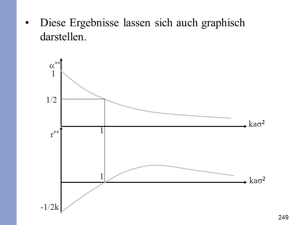 249 Diese Ergebnisse lassen sich auch graphisch darstellen. ** ka r ** ka -1/2k 1 1 1/2 1